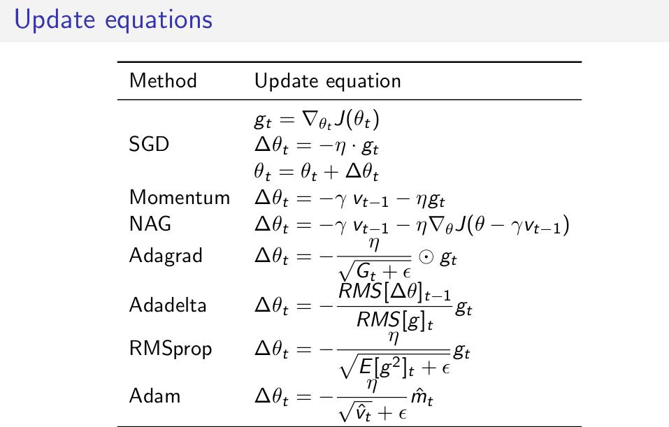 Update Equations